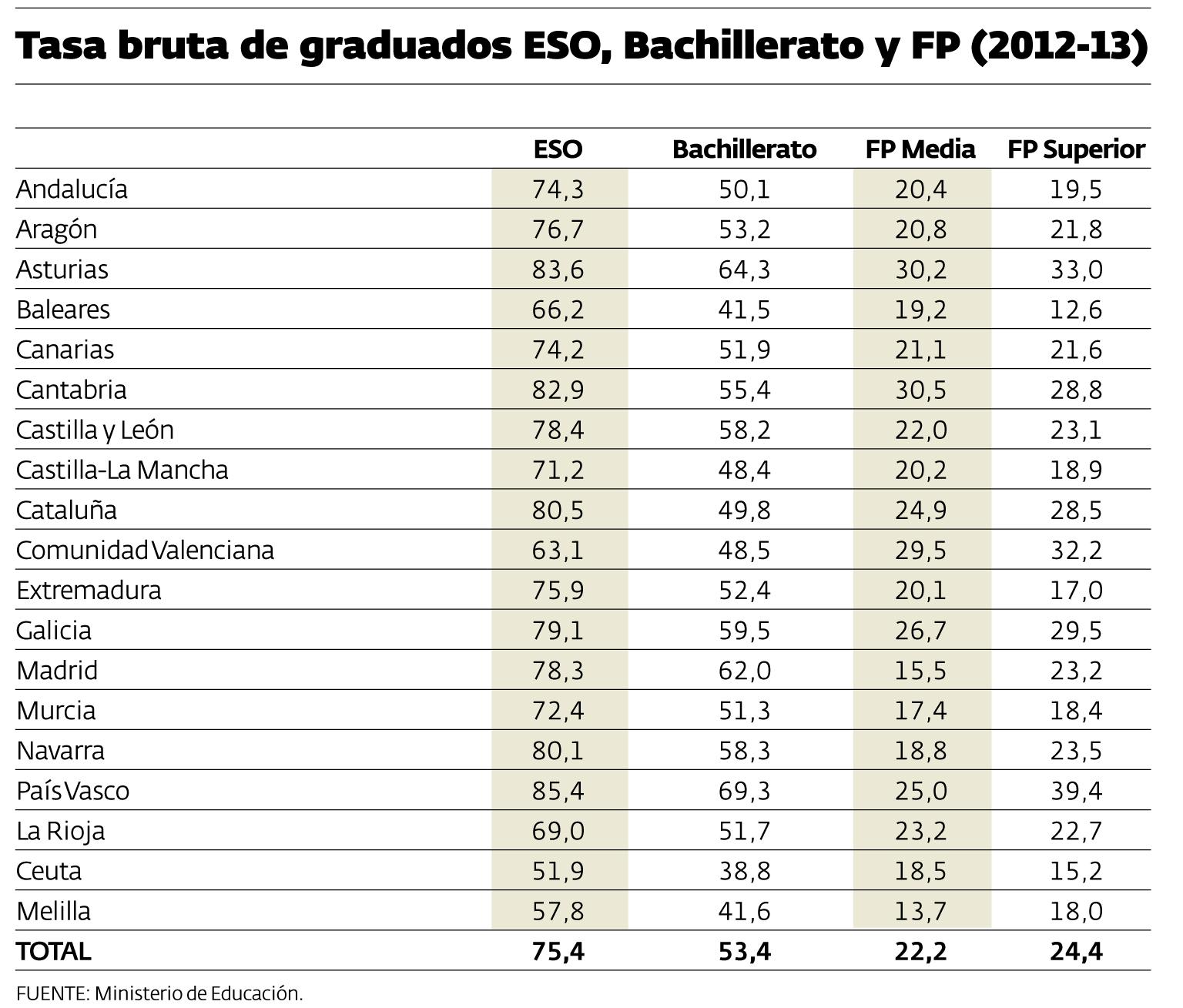 Los Graduados En Eso Alcanzan Las Cifras Más Altas Desde La