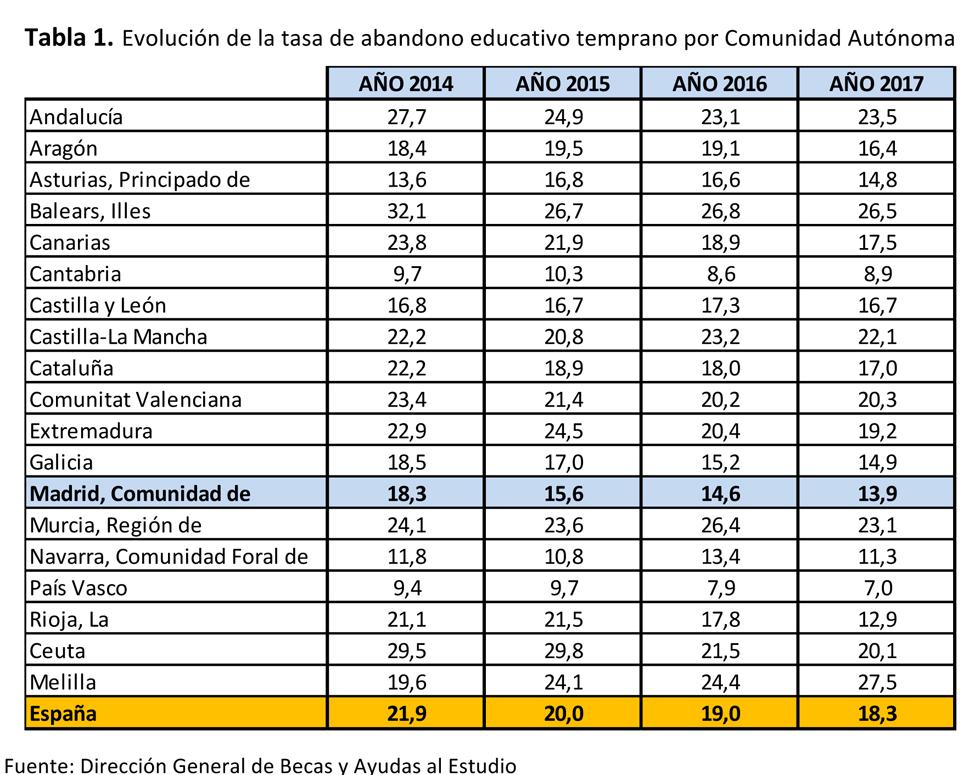 El Abandono Educativo Temprano En Madrid Y España En El Año